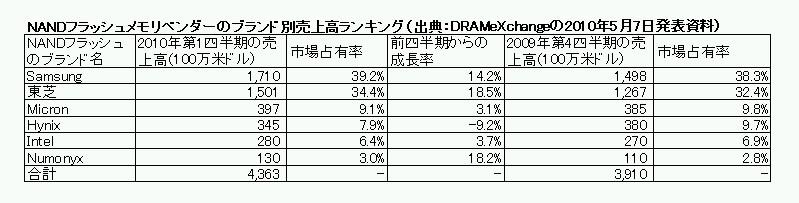 2010年第1四半期(2010年1月~3月)におけるNANDフラッシュメモリのベンダー(ブランド)別売上高ランキング