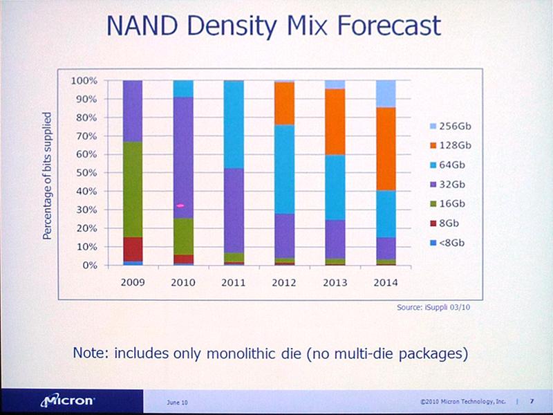 NANDフラッシュメモリ(シリコンダイ)の記憶容量別出荷数量比率