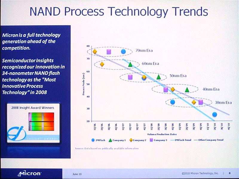 NANDフラッシュメモリ製造技術の微細化推移。青丸がMicronとIntelの製造合弁会社IMFT