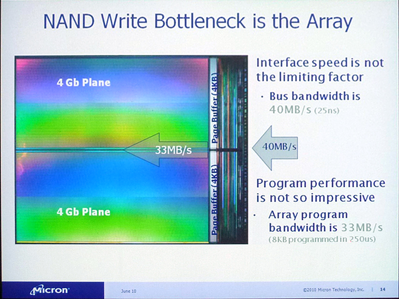 NANDフラッシュメモリの書き込みデータ転送