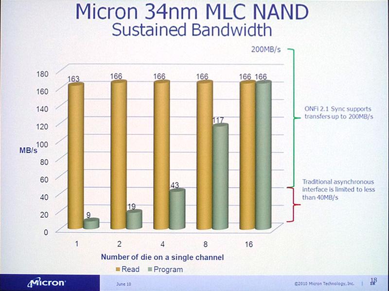 ONFIバージョン2.1に準拠したMicronのMLC NANDフラッシュのデータ転送速度