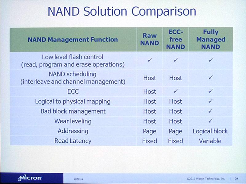 NANDフラッシュメモリの種別とコントローラ(Host)の役割分担