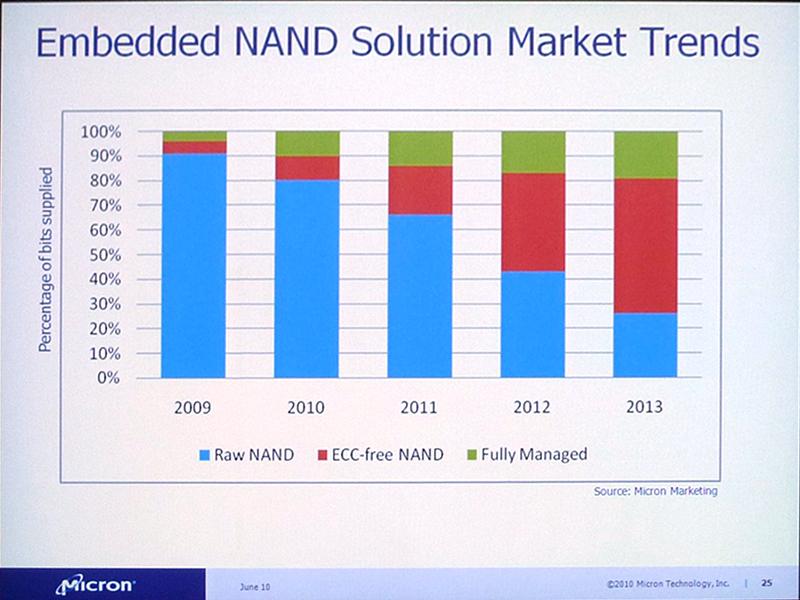 NANDフラッシュメモリの種別と出荷bit数による割合の推移