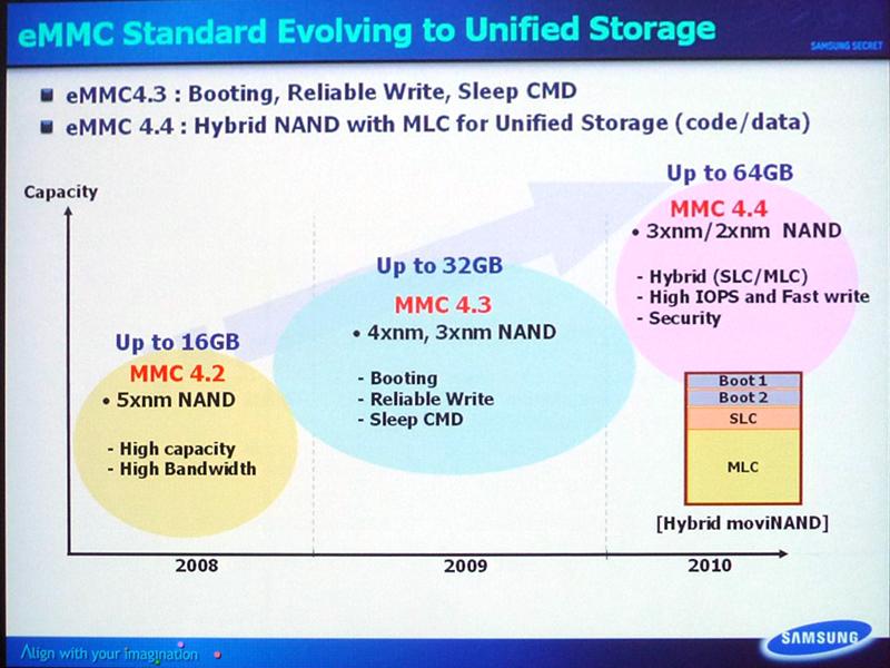eMMCの技術仕様の変化。最新版はeMMCバージョン4.4