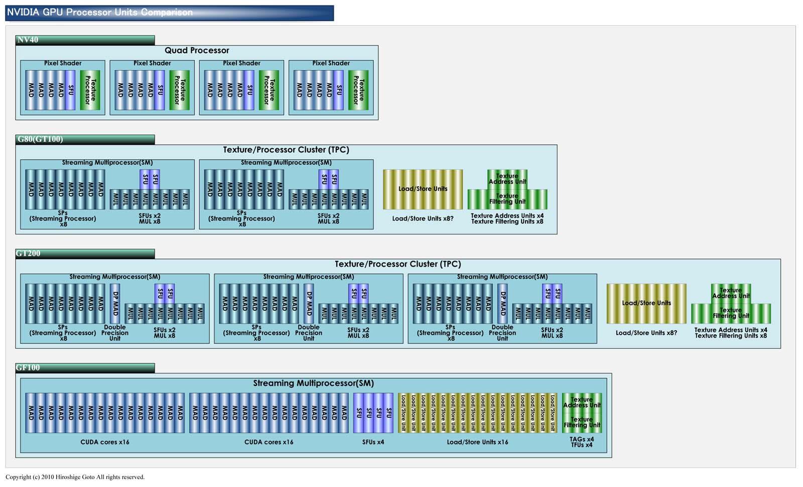 "Fermi、G80、NV40のProcessor Clusterのユニット数比較<br>PDF版は<a class=""resource"" ipw_status=""2"" ipw_linktype=""filelink_raw"" ipw_id=""789959"" href=""/video/pcw/docs/378/869/p04.pdf"">こちら</a>"