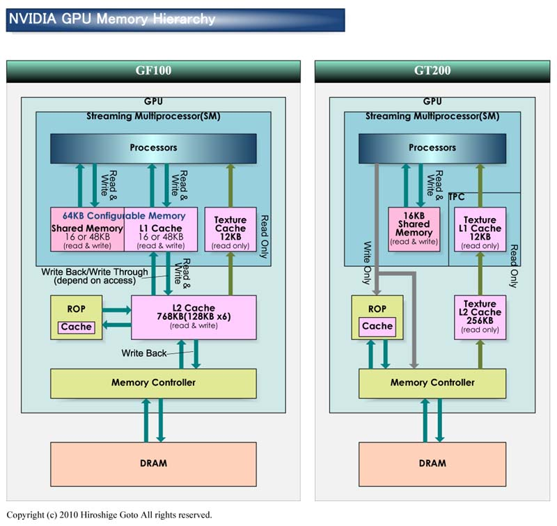 "GF100、GT200のメモリ階層<br>PDF版は<a class=""resource"" ipw_status=""2"" ipw_linktype=""filelink_raw"" ipw_id=""789960"" href=""/video/pcw/docs/378/869/p06.pdf"">こちら</a>"