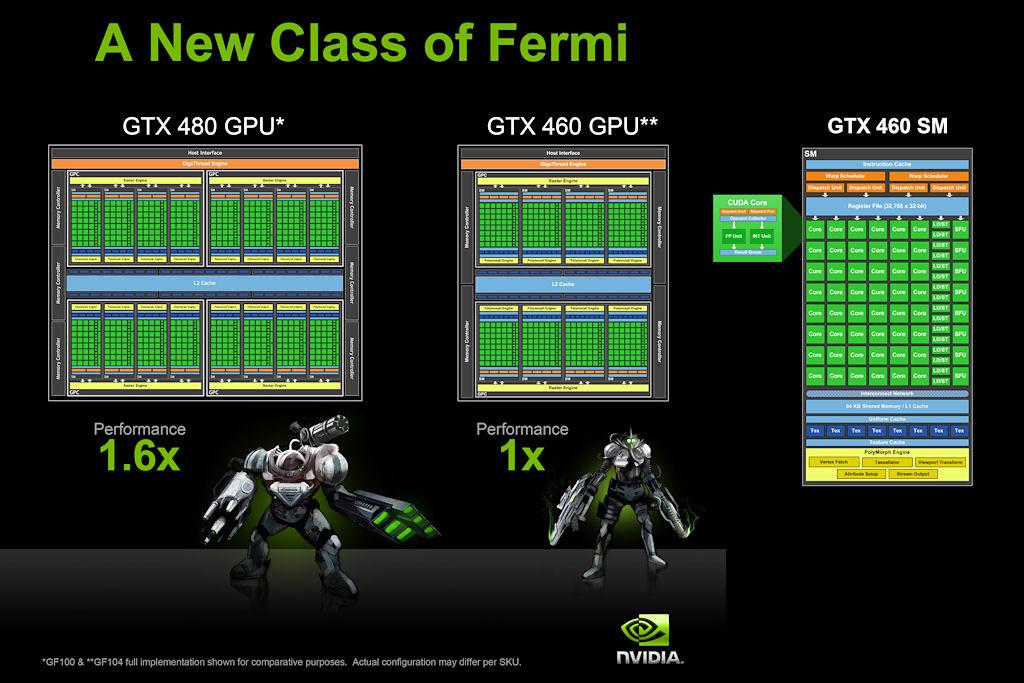図1 GF100とGF104のブロックダイヤグラム。単純な換算ではGF100が1.6倍な高速ということを示している