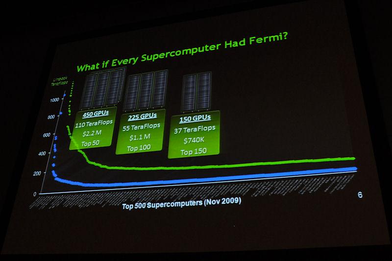 青い線が現在のTOP500スパコンのLINPACKスコア。同じコストをかけてFermi GPUベースのスパコンを作ると、緑色のラインが形成されるというスライド