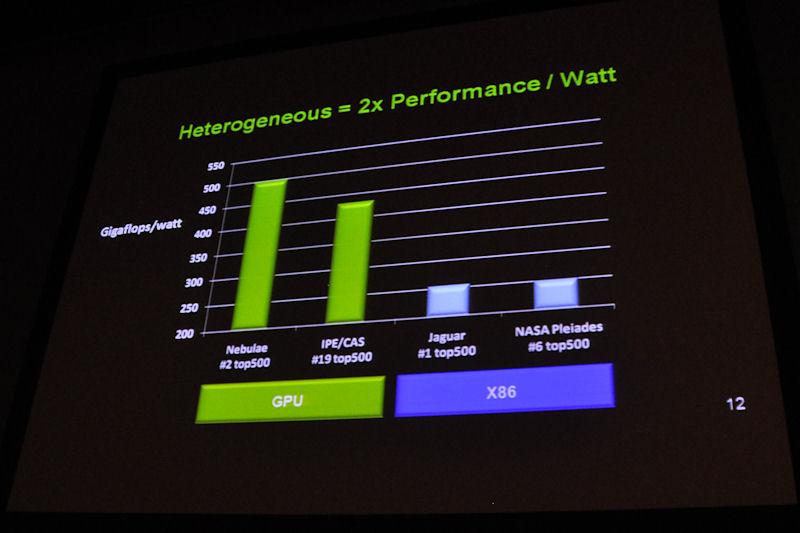 GPU+CPUのヘテロジニアス型スパコンとx86ベーススパコンの、ワット当たりの性能を比較したもの。2倍以上の差があるとアピールする