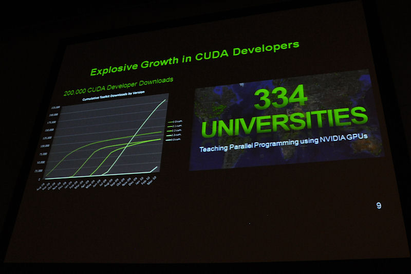 左がCUDA SDKのダウンロード数の推移。CUDA 2.3のラインが急速に伸びていることが分かる。右はCUDAの教育コースを設けている大学の数で、世界中で334校に上るという