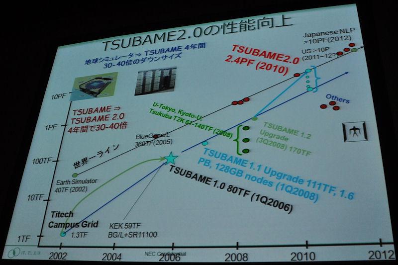 従来の大学の大型計算機センターが持っているスパコンは世界のトップスパコンのだいたい10分の1ぐらいを推移していたのに対し、TSUBAME2.0は同世代の世界一のスパコンに匹敵する性能を持っていることを紹介