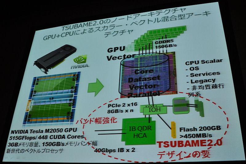 2.4PFLOPSで世界2位になれるという浮動小数点演算性能が注目されるTSUBAME2.0だが、本当に重要なのはネットワークやI/O系、ストレージ周りの性能がデザイン上の要になっているとする