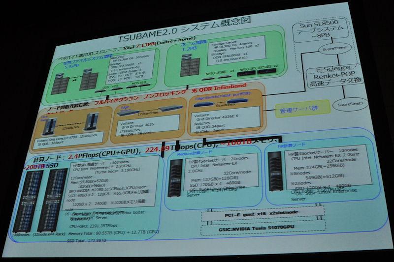 TSUBAME2.0のシステム概要。3GPUを持つHP製ノードを1,408基搭載。各種ノードとHDDなどはフルバイセクション・ノンブロッキングの光QDR Infinibandで結合される