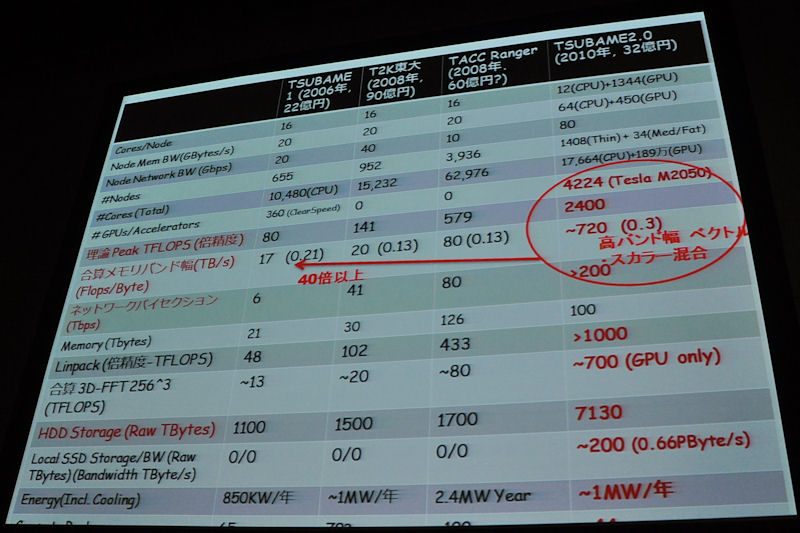 TSUBAME1に対して倍精度浮動小数点演算は30倍。ほかに合算メモリバンド幅が約40倍、ネットワークバイセクション、ストレージ性能などの「足腰の性能」を高めているのがTSUBAME2.0の大きな特徴となる