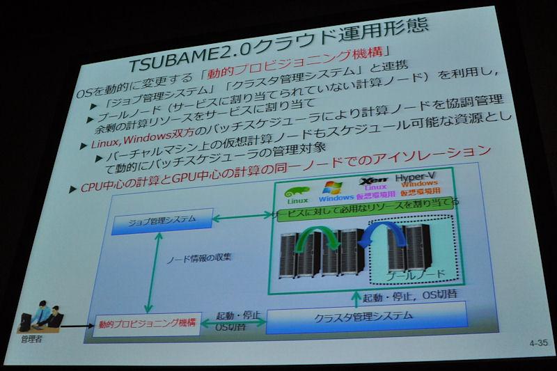 TSUBAME2.0では仮想技術を使うことで、同一ノード上でCPU演算、GPU演算のアイソレーションが行なえる。これにより、さらに効率よく計算ノードを利用できる