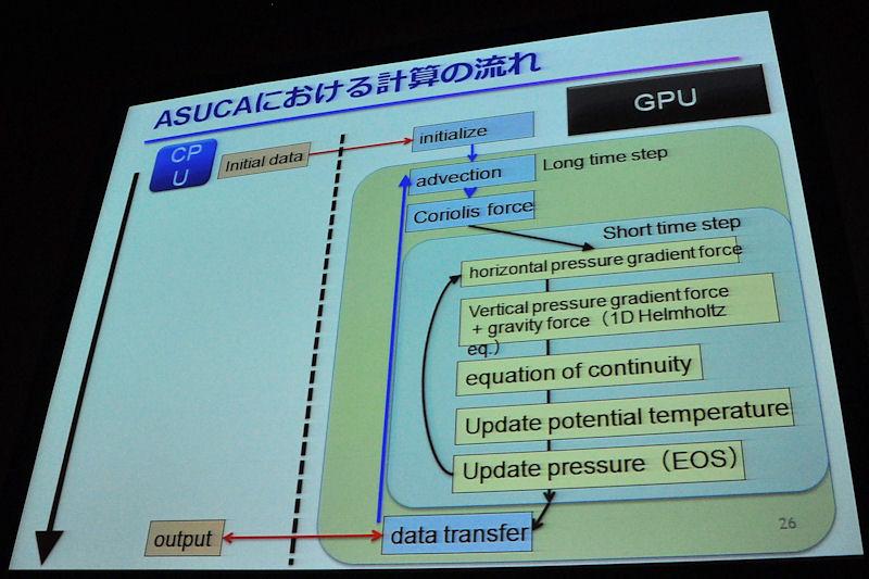 ASUCAのコードをすべてGPUによる並列処理へと置き換えたが、その際に同じ時間発展のループにある関数、変数をすべてGPUのビデオメモリ上に置く工夫を施したことを示したスライド