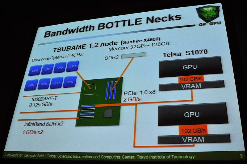 松岡氏、青木氏の講演で共通するのが、GPUにはバンド幅のギャップがあるという課題。GPU-ビデオメモリ間の帯域は広いが、PCI ExpressやInfinibandなどの帯域が非常に狭い