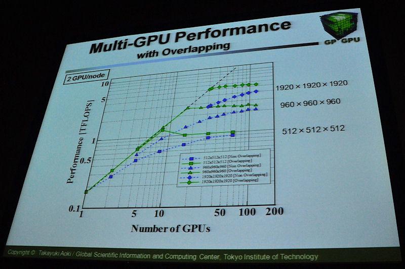 領域分割を用いて、同じ問題をGPUの数を増やして実行した場合の性能推移。何の工夫もせずにスケールアップすると青い線のようにGPUの数が増えるに従って性能の伸びが鈍化する。演算と通信のオーバーラップなどの工夫を施すことで緑色の線のようにGPUの数を増やした際の性能向上度合いを延ばすことができる
