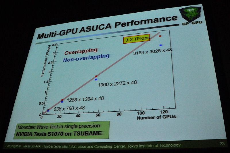 こちらはASUCAにおける性能向上を示したもので、先のグラフとは異なり、同一GPU数(120個)で問題サイズを拡大していった際のデータ。グラフでは3.2TFLOPSに達しているが、演算性能は課題ではなく、TSUBAME1.2ではすでに通信がボトルネックになってこれ以上の性能が出せないところまで来ているという