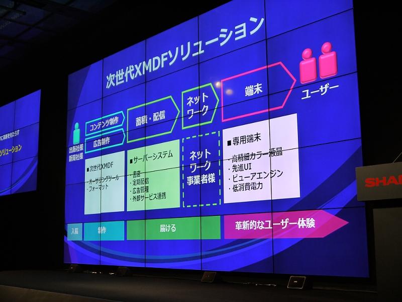次世代XMDFソリューションの概要