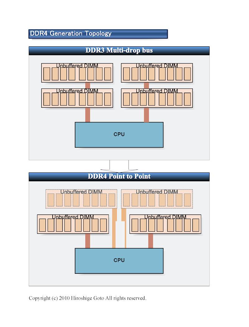 "DDR4のトポロジ <BR>PDF版は<A href=""/video/pcw/docs/387/444/kaigai-04.pdf"" ipw_id=""842550"" ipw_linktype=""filelink_raw"">こちら</A>"