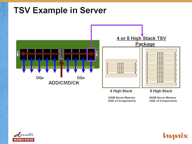 """サーバーにおけるシリコン貫通ビアの例 <BR>PDF版は<A href=""""/video/pcw/docs/387/444/kaigai-06.pdf"""" ipw_id=""""842552"""" ipw_linktype=""""filelink_raw"""">こちら</A>"""