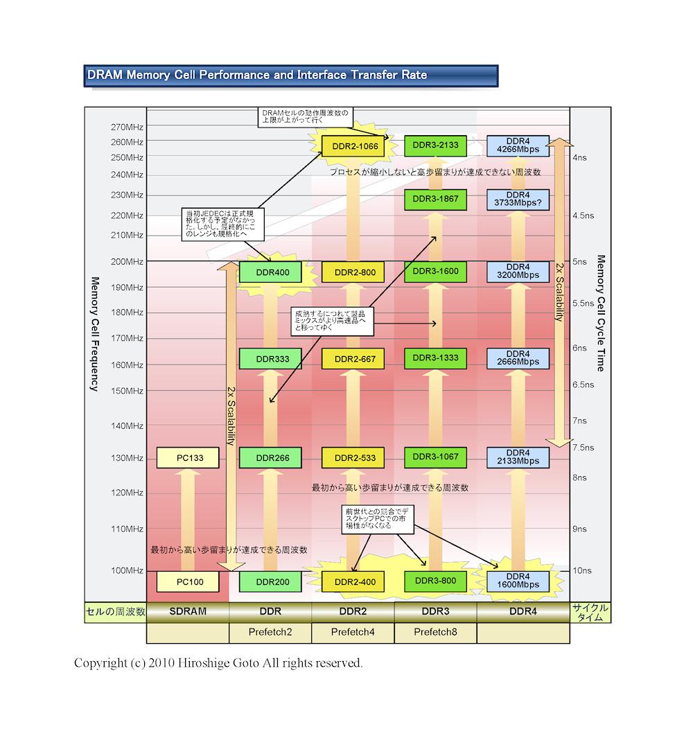 """DRAMセルとI/Oの周波数の関係 <BR>PDF版は<A href=""""/video/pcw/docs/387/444/kaigai-07.pdf"""" ipw_id=""""842553"""" ipw_linktype=""""filelink_raw"""">こちら</A>"""