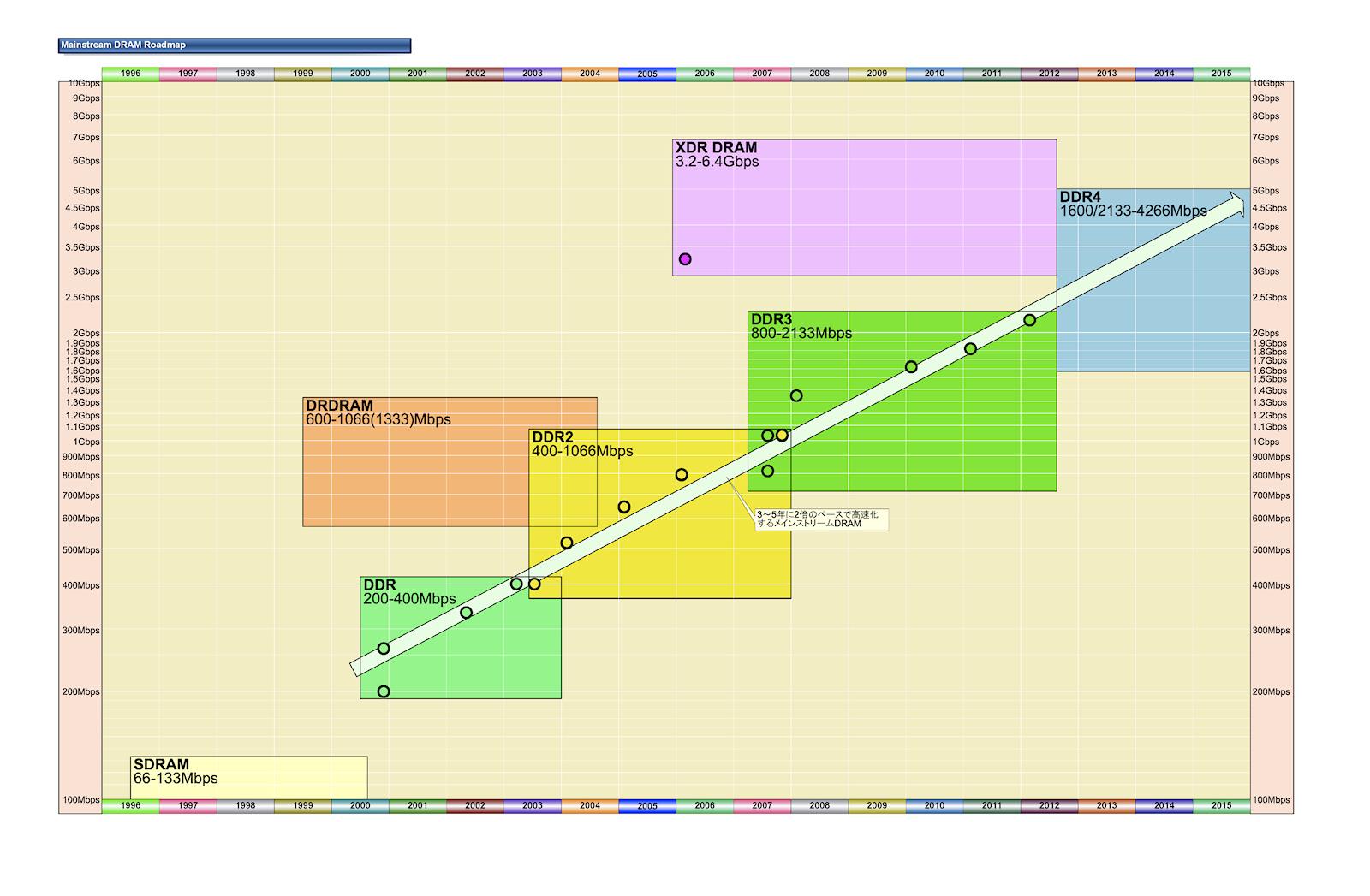 """メインストリームDRAMのロードマップ <BR>PDF版は<A href=""""/video/pcw/docs/387/444/kaigai-08.pdf"""" ipw_id=""""842578"""" ipw_linktype=""""filelink_raw"""">こちら</A>"""