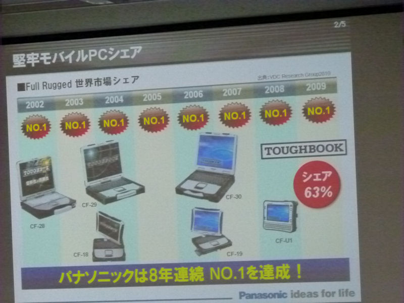 TOUGHBOOKは8年連続で堅牢PC分野でトップシェアを維持