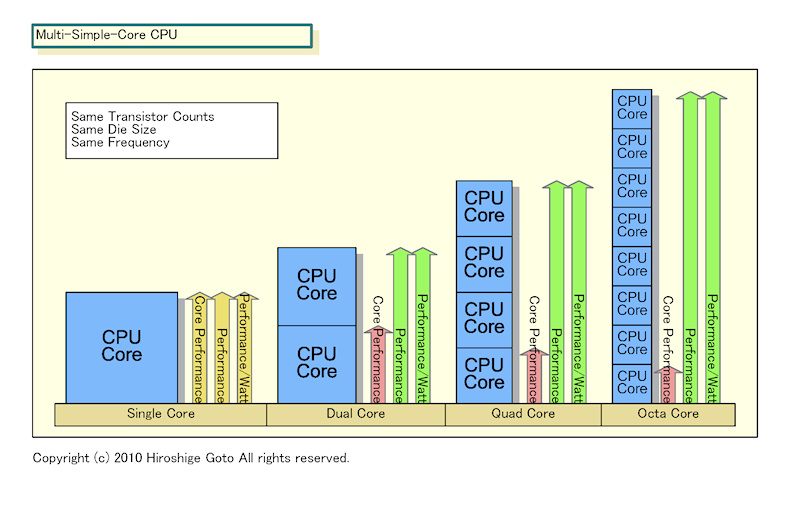 """単純なマルチコアCPUの比較<br>※PDF版は<a href=""""/video/pcw/docs/393/425/01.pdf"""" ipw_id=""""881655"""" ipw_linktype=""""filelink_raw"""">こちら</a>"""