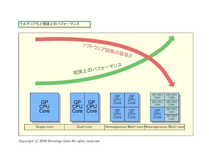"""マルチコア化と理論上のパフォーマンス<br>※PDF版は<a href=""""/video/pcw/docs/393/425/02.pdf"""" ipw_id=""""881657"""" ipw_linktype=""""filelink_raw"""">こちら</a>"""