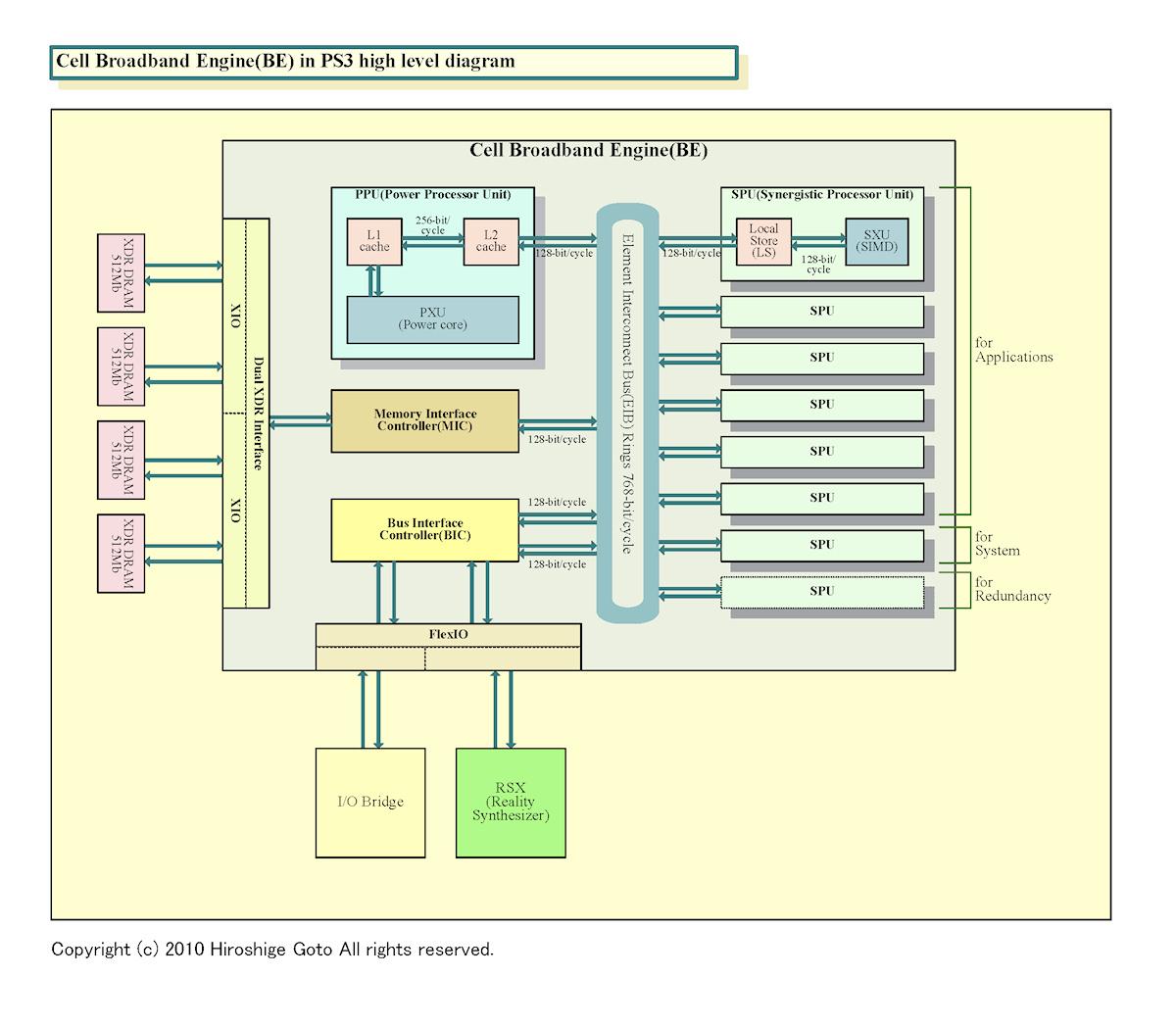 "PS3 CPUのダイアグラム<br>※PDF版は<a href=""/video/pcw/docs/393/425/03.pdf"" ipw_id=""881656"" ipw_linktype=""filelink_raw"">こちら</a>"