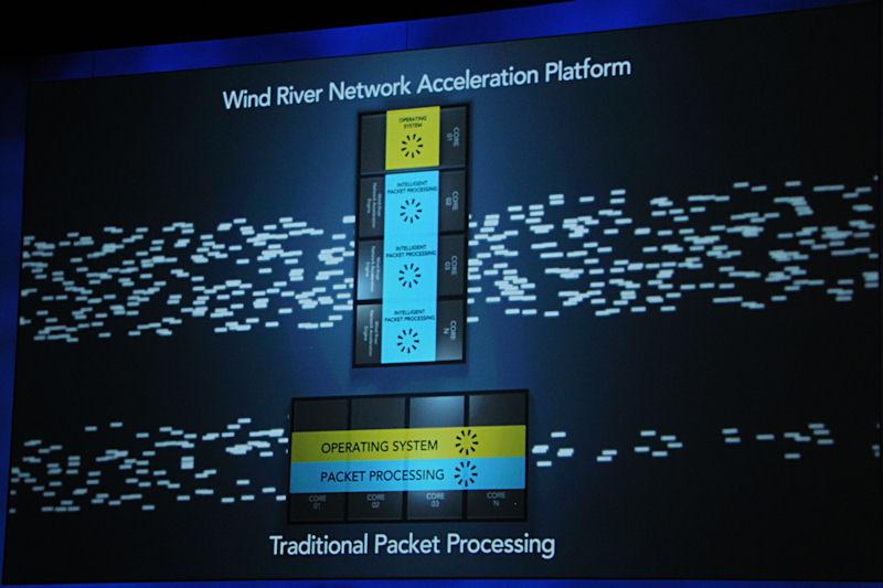 Wind Riverとの協力で実現したというネットワークアクセラレーションプラットフォーム。OSのタスクとパケットプロセッシングを並列処理することで高速化