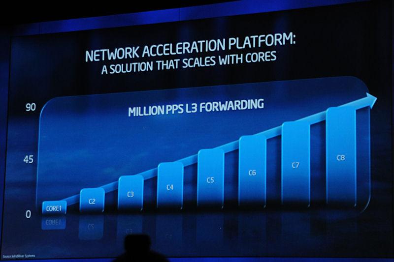 このアクセラレーションプラットフォームではコアが増えるに連れ処理可能なパケット数が増し、8コアでは1秒間に8,400万パケットに達する