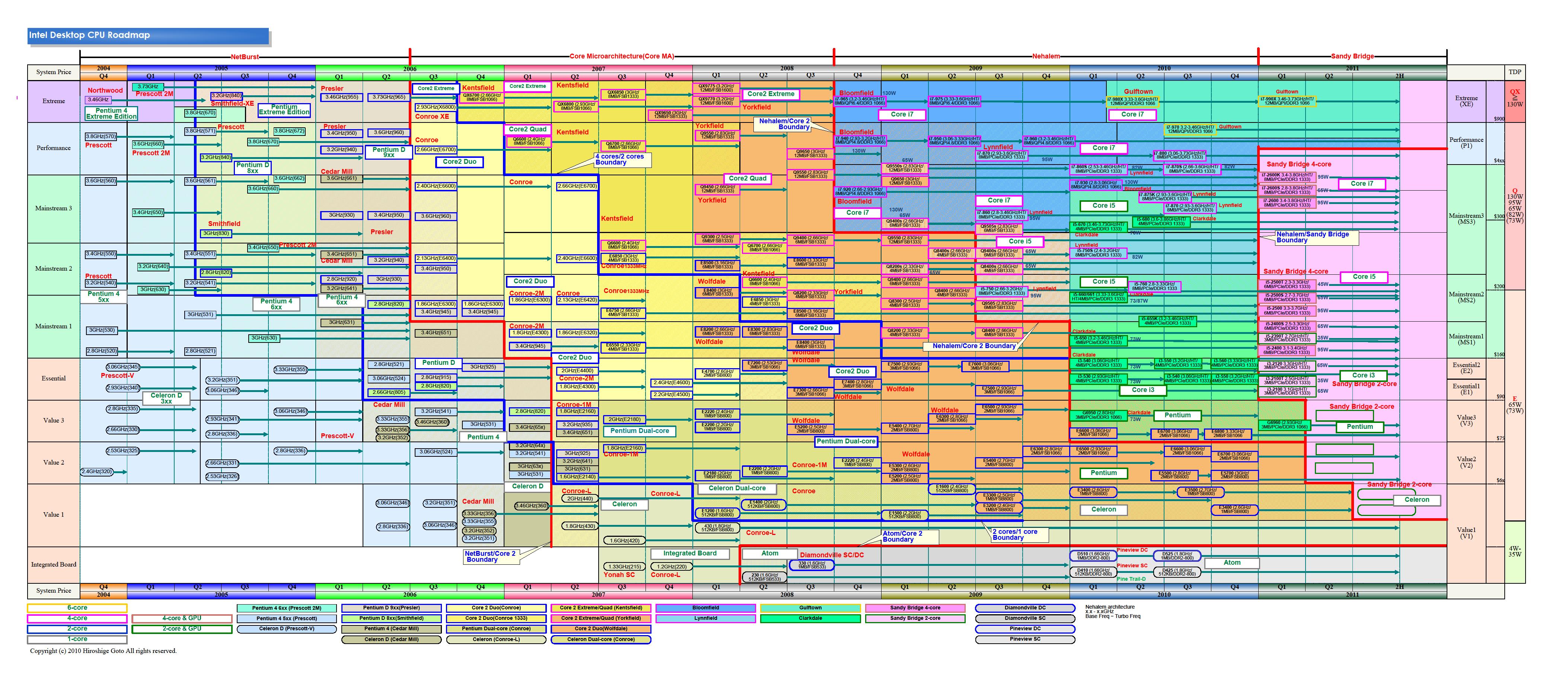 """デスクトップのロードマップ(PDF版は<a href=""""/video/pcw/docs/394/037/12.pdf"""">こちら</a>)"""