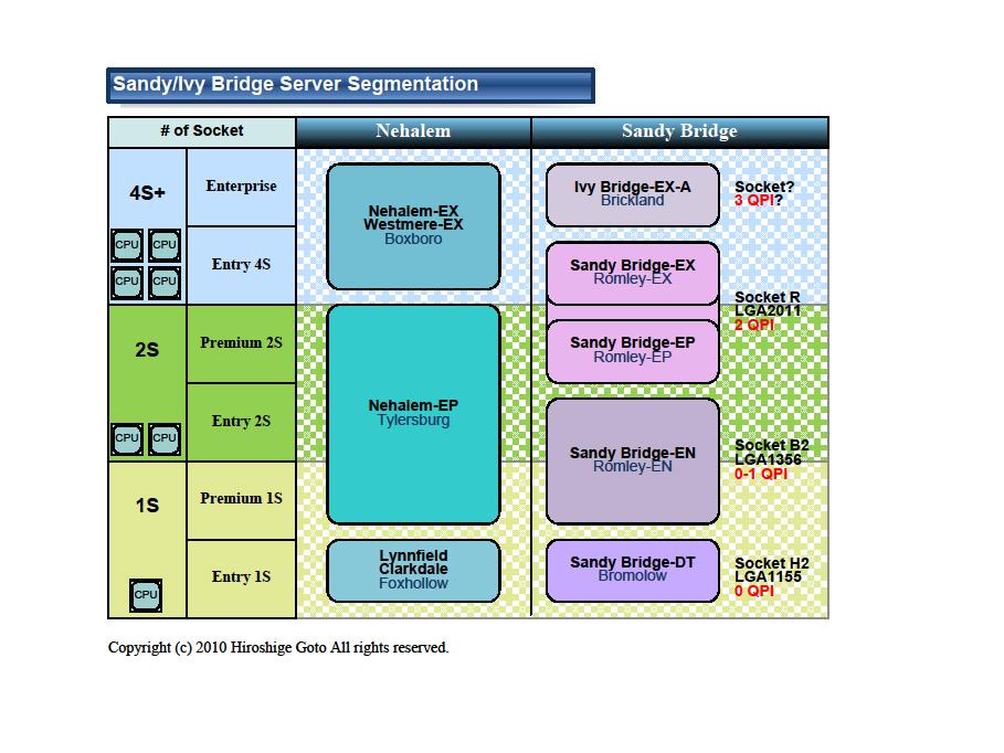 "Sandy Bridgeのサーバーでのセグメント分け(PDF版は<a href=""/video/pcw/docs/394/037/13.pdf"">こちら</a>)"