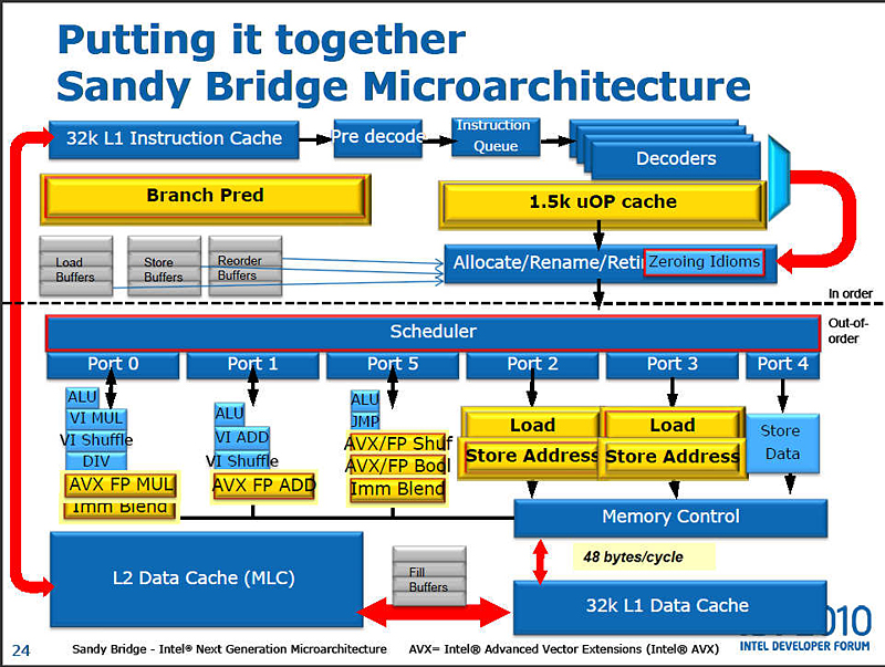 IDFで公開されたSandy Bridgeの詳細