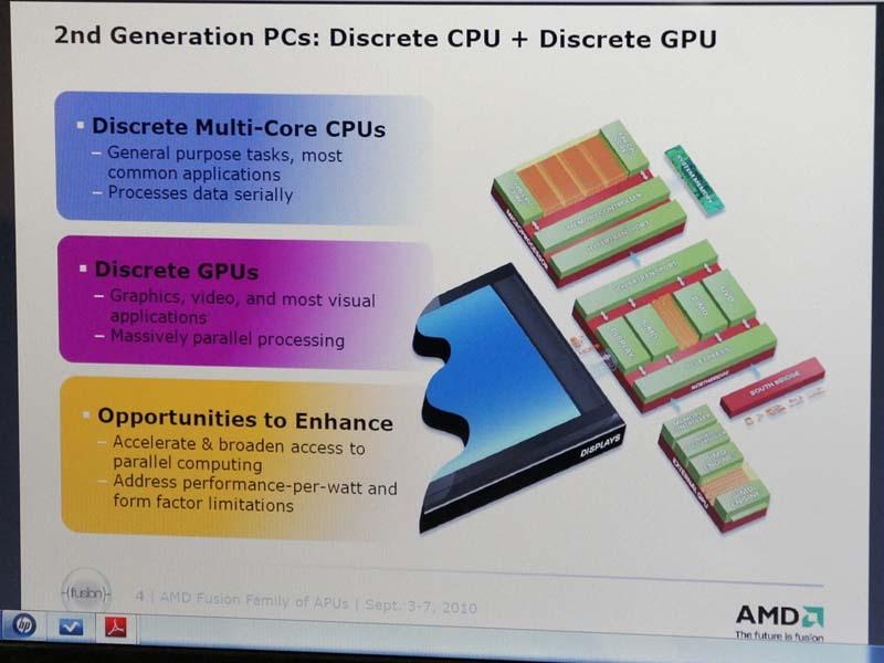 従来のPCではCPU、GPU、I/Oコントローラがそれぞれ存在していた