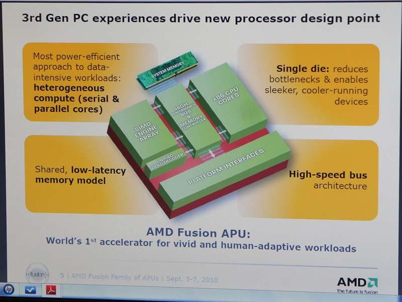 フュージョン世代ではCPU、GPU、メモリコントローラなどが1つのダイに統合される
