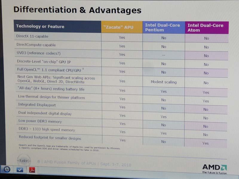 IntelのAtomとデュアルコアPentiumとZacateの比較