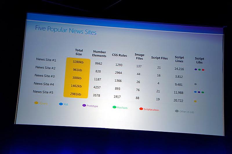 米国における人気の高い5つのニュースサイトを分析した結果
