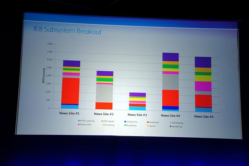 各人気ニュースサイトを表示させる際に、各サブシステムにかかった負荷をグラフ化