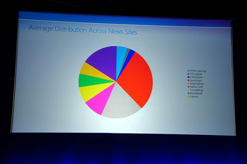 ニュースサイトをレンダリングする際にかかるサブシステムへの負荷を平均化したもの