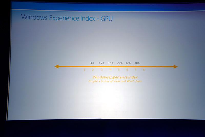 Windows Vistaおよび7ユーザーのGPUパフォーマンススコア分布