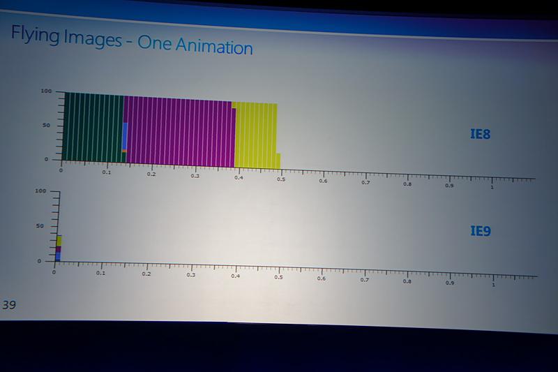 IE8とIE9で、それぞれFlying Imagesを実行した時のCPU負荷