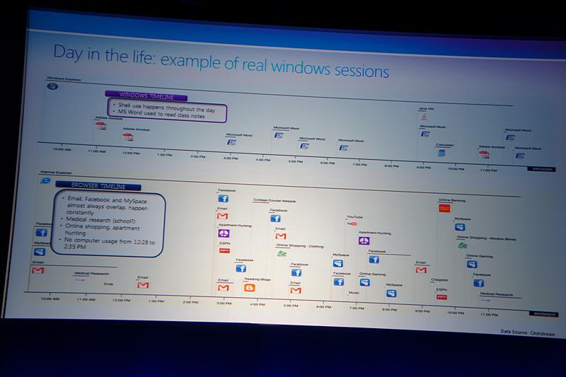 あるWindowsユーザーが一日に利用したアプリケーションをタイムラインに沿って視覚化したもの。下段がWebアプリ