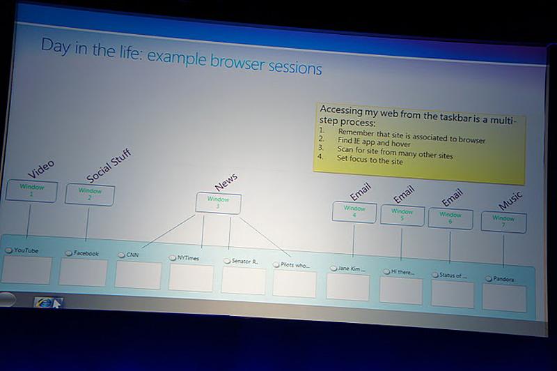 Webブラウザの利用のセッション