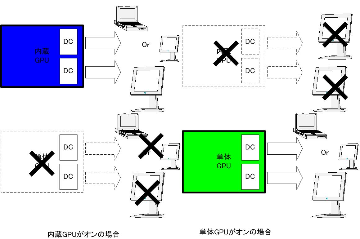 スイッチャブルグラフィックス対応ThinkPad T410sのディスプレイ出力