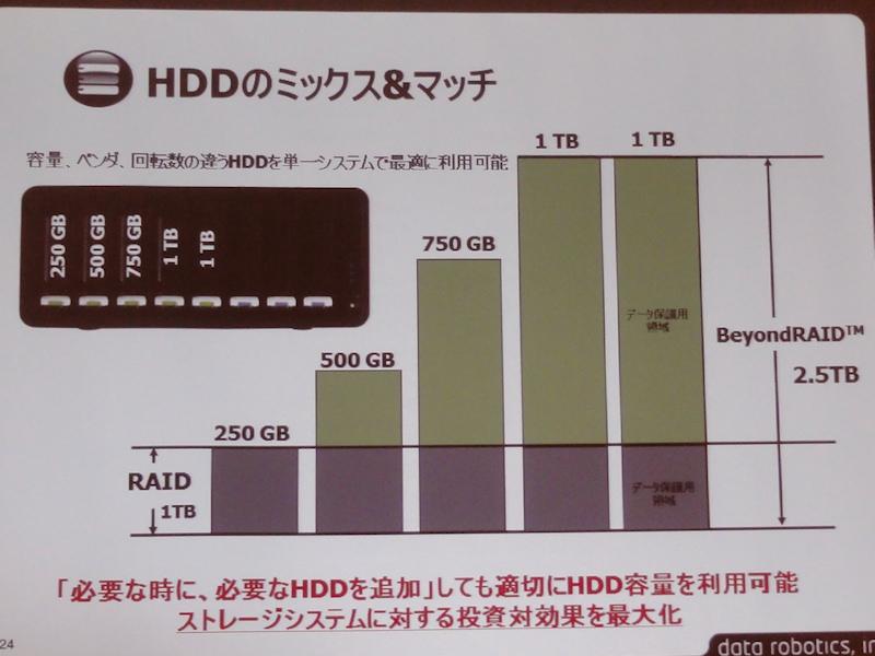 異なる容量のHDDを取り付けた場合でも、自動的に冗長性を保ったRAIDアレイが構築される