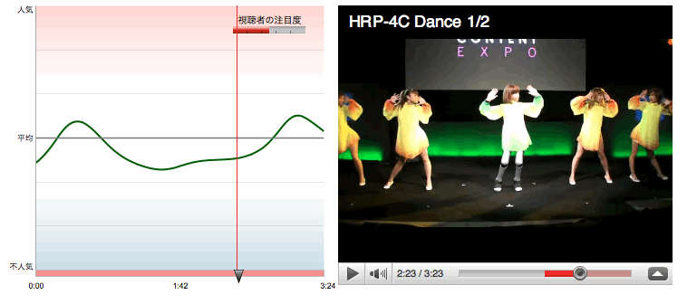 続けてダンサーとHRP-4Cが順番に顔を左から右へ向けるアクション
